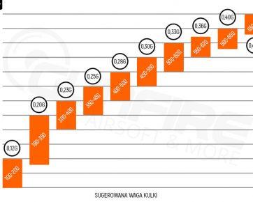 Rocket BBs Chart